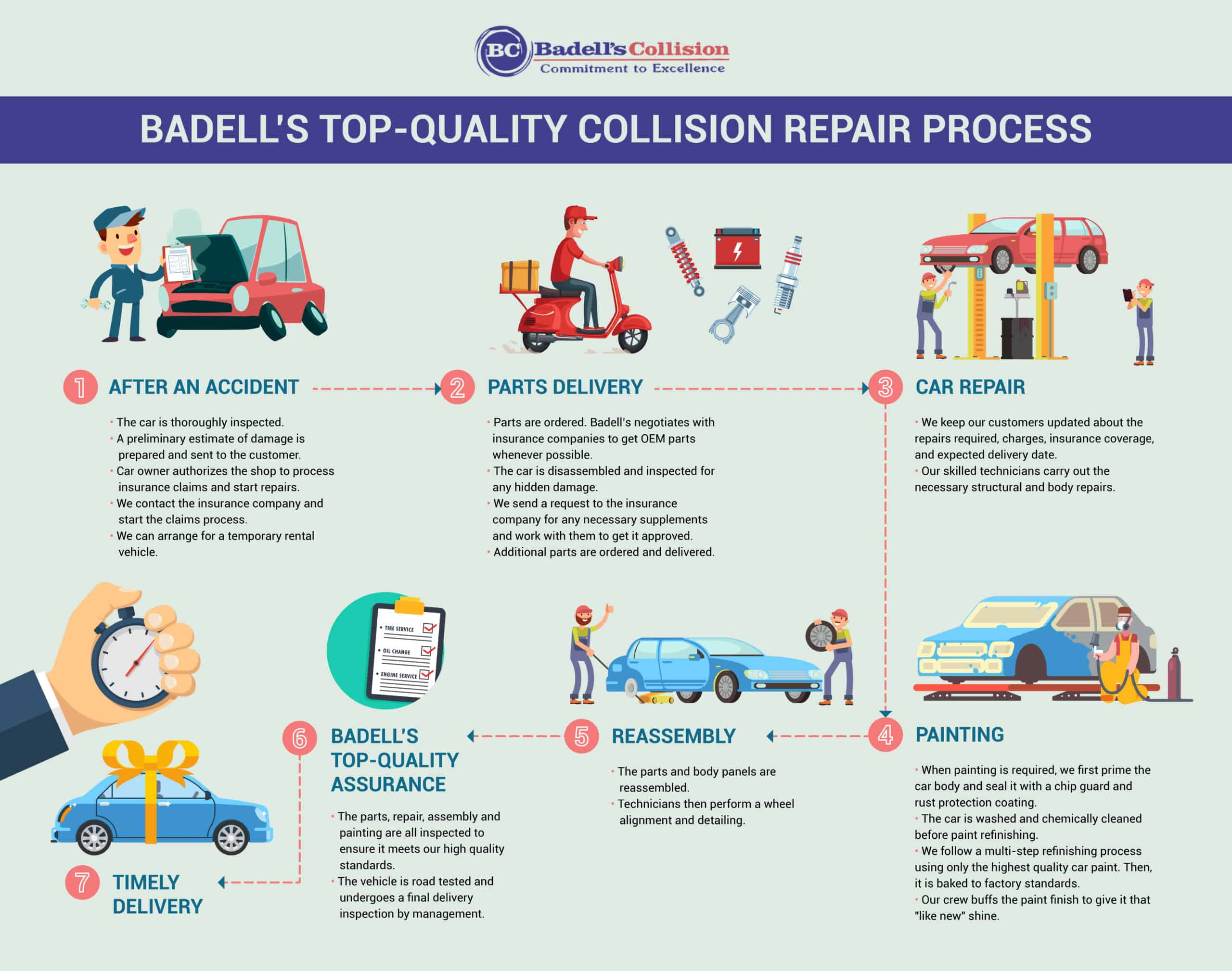 Infographic about Badell's quality collision repair process.